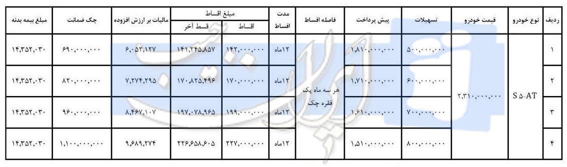 جدول شرایط فروش اقساطی جک S5 اتوماتیک