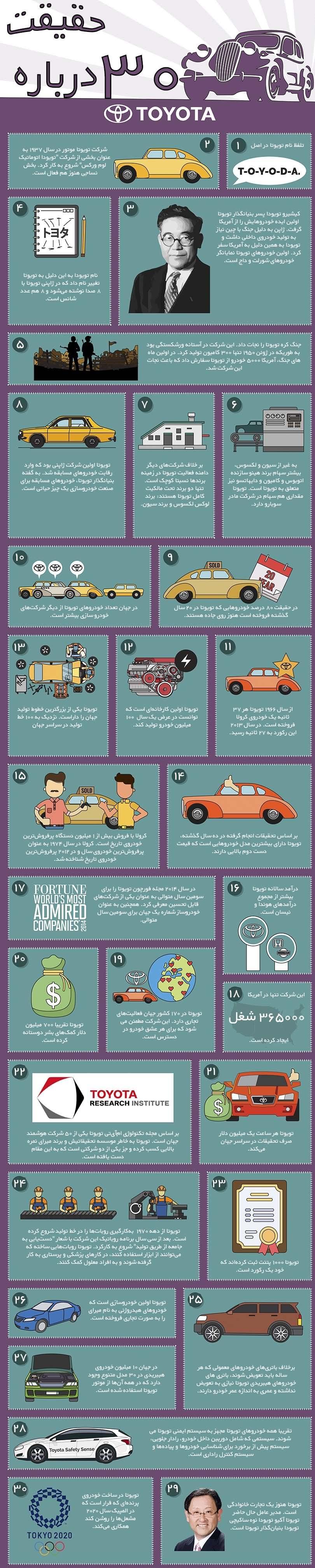 30 حقیقت جذاب درباره تویوتا