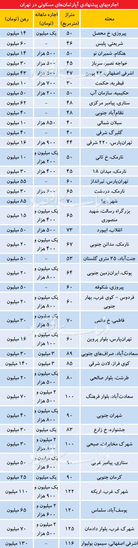اجارهبهای پیشنهادی آپارتمانهای مسکونی در تهران + جدول