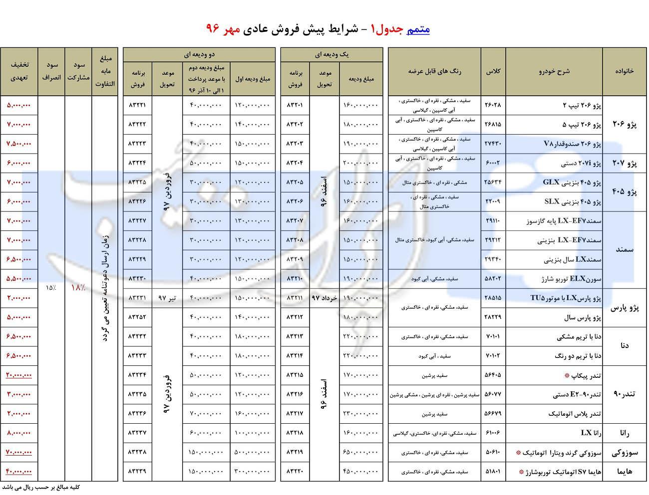 بخشنامه شماره 2 پیش فروش محصولات ایران خودرو ویژه مهر 96