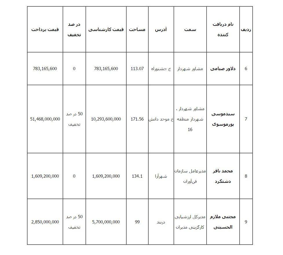 تخفیف ویژه- شهرداری تهران-مدیرانش