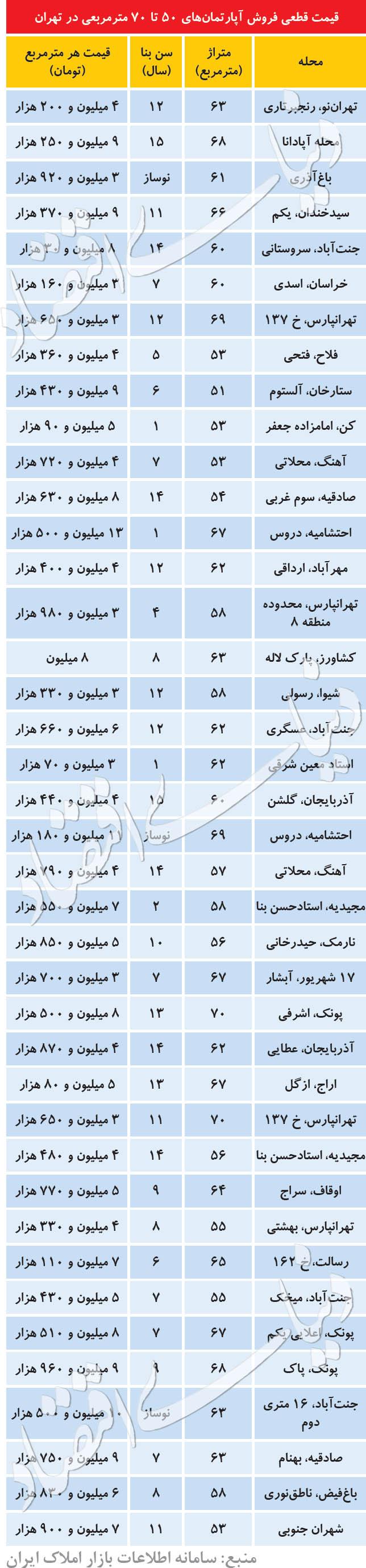 قیمت قطعی فروش آپارتمانهای 50 تا 70 متری در تهران