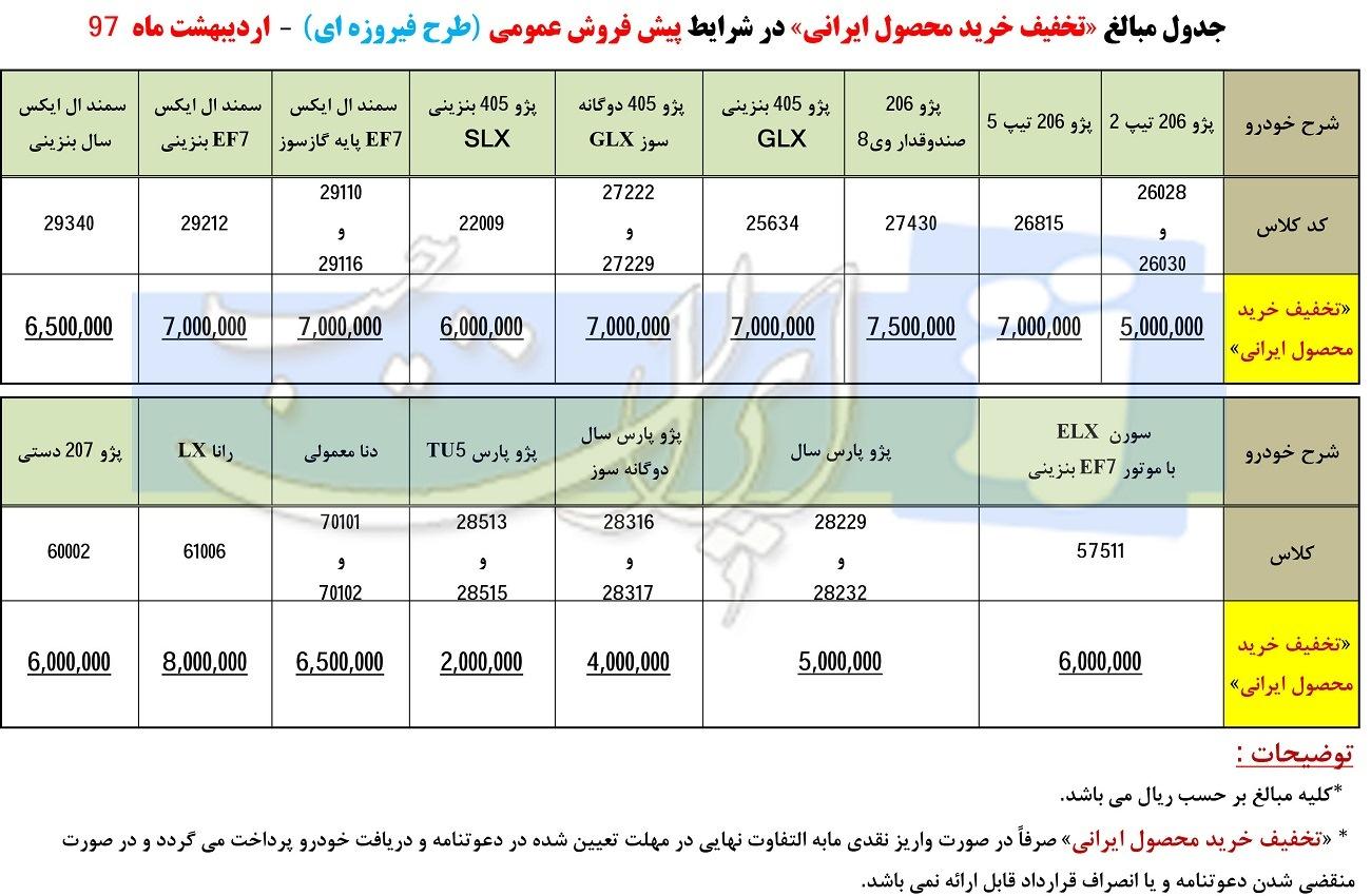 شرایط جدید پیش فروش محصولات ایران خودرو در طرح فیروزه ای با سود 18 درصد + تخفیف در خرید