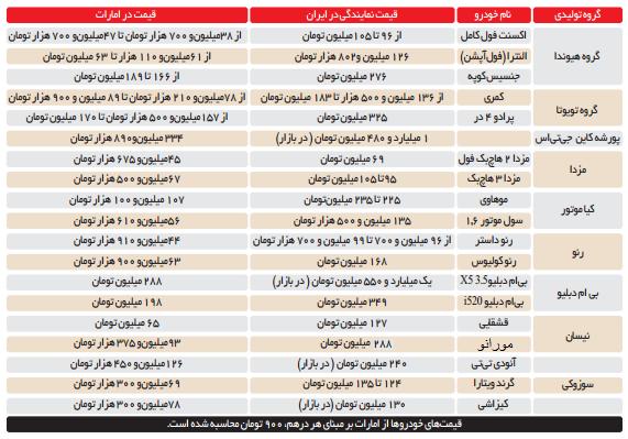 جدول تفاوت قیمت خودرو از امارات تا ایران
