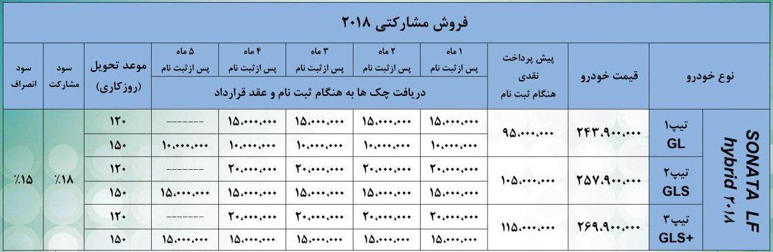 شرایط فروش هیوندای سوناتا 2018 هیبریدی در ایران