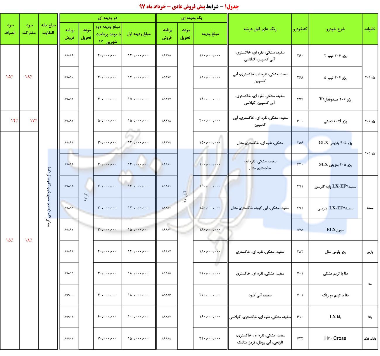 طرح جدید پیش فروش محصولات ایران خودرو با موعد تحویل آبان 97