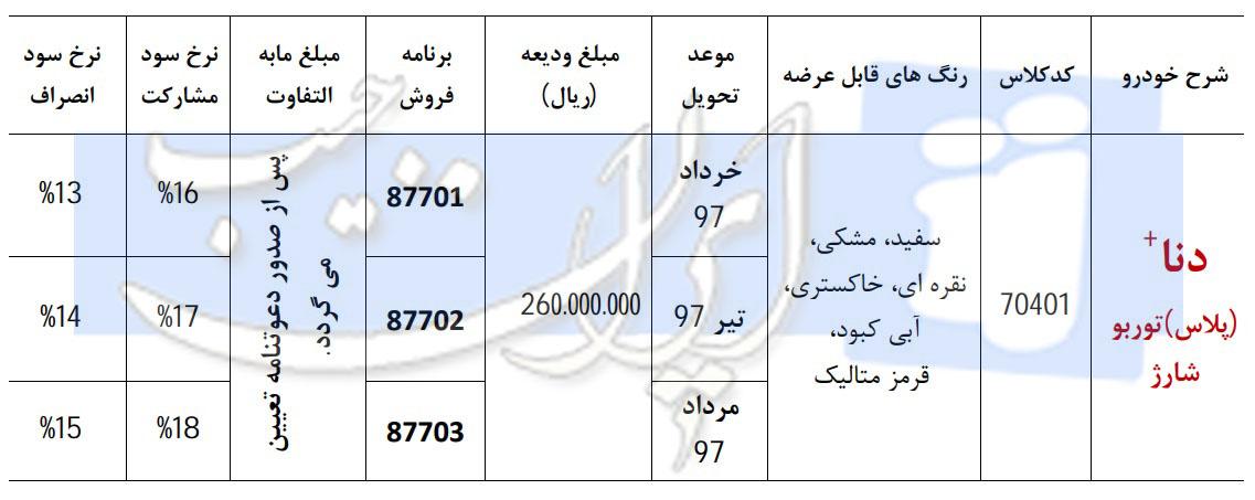 شرایط جدید پیش فروش دنا پلاس توربو (ددهه فجر) - بهمن 96