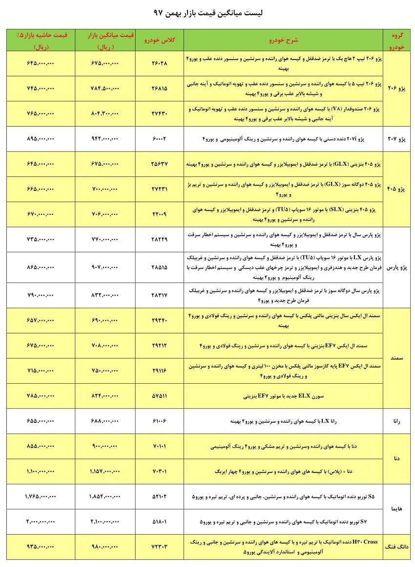 قیمت حاشیه بازار محصولات ایران خودرو در بهمن و اسفند ۹۷ - 6