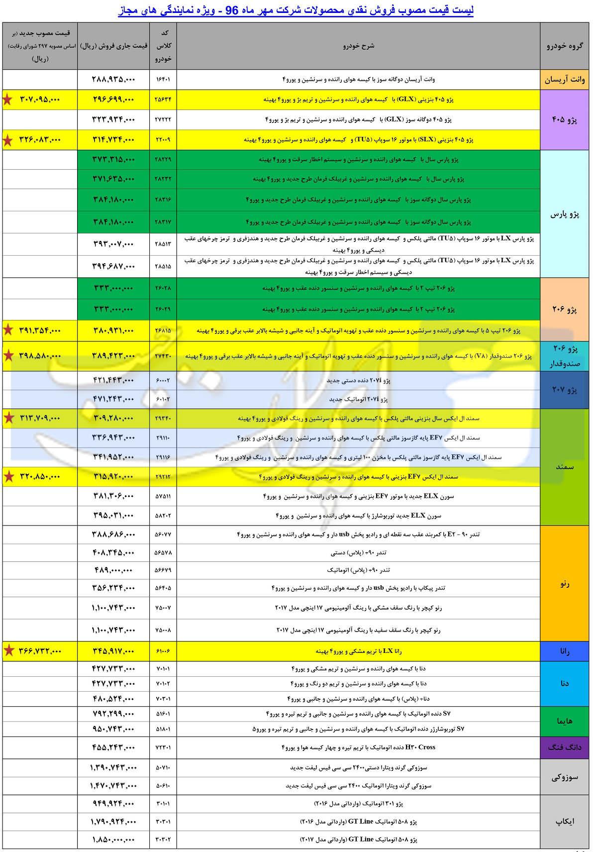 لیست قیمت جدید کارخانه ای محصولات ایران خودرو - مهر 96