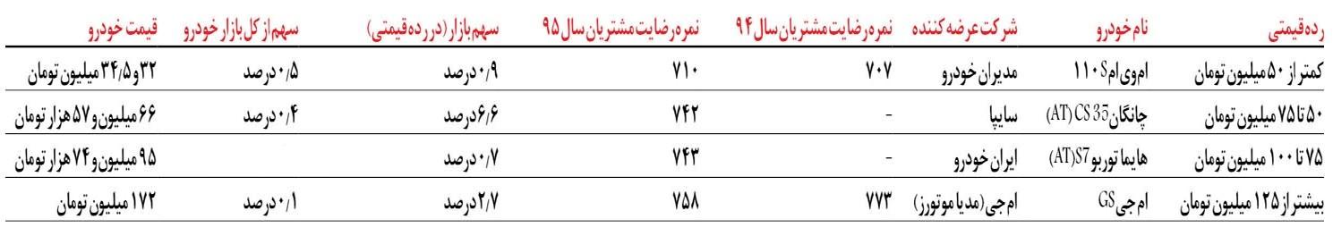 چینیهای دوست داشتنی شده در بازار خودروی ایران