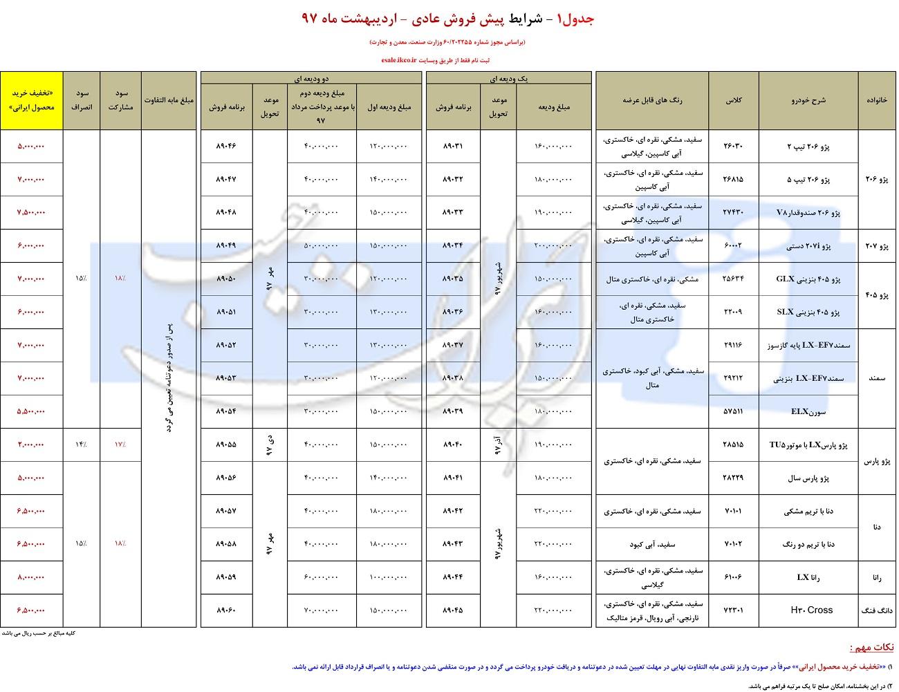 شرایط جدید پیش فروش محصولات ایران خودرو/ اردیبهشت 97