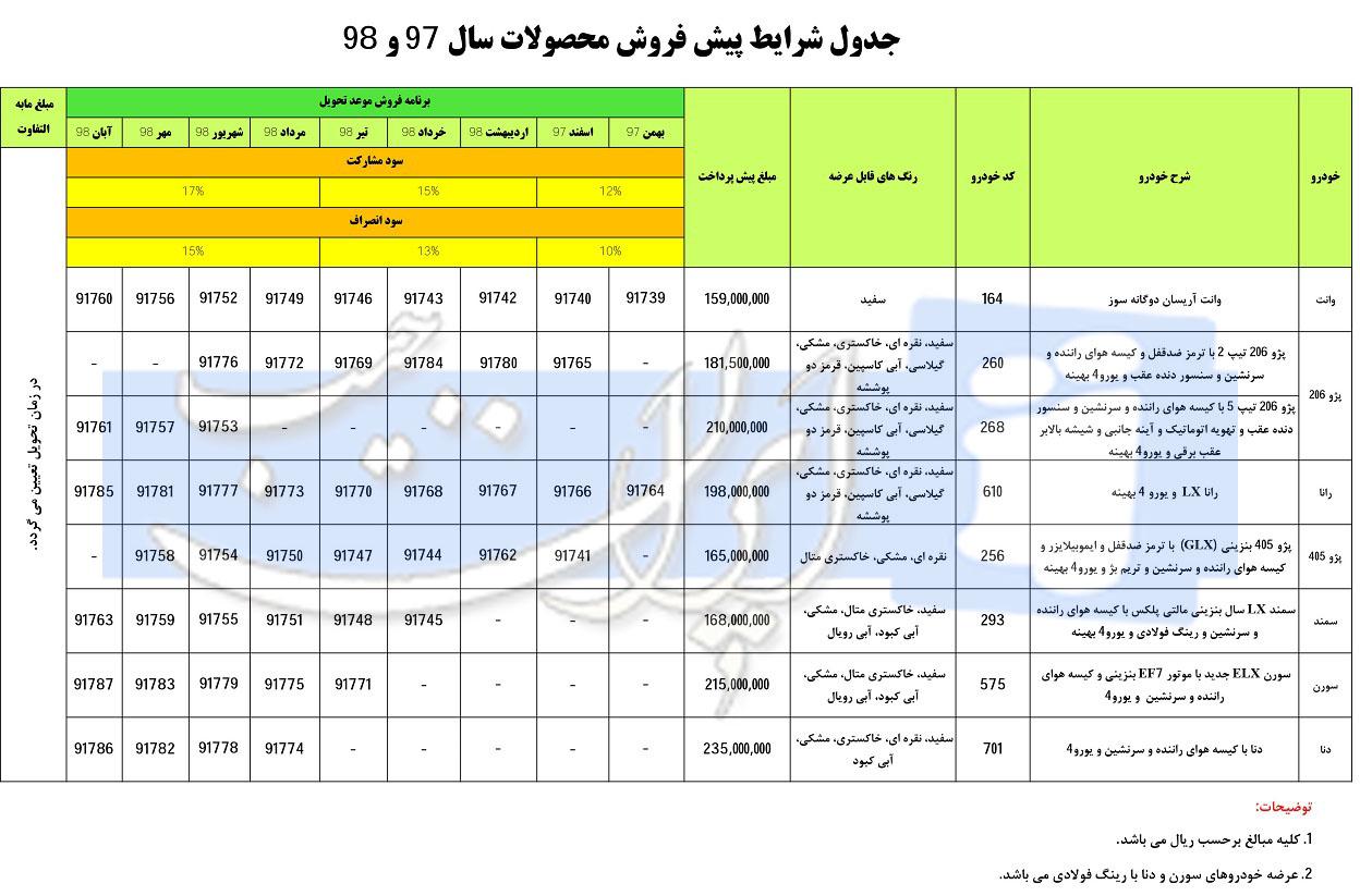 جزئیات طرح جدید فروش محصولات ایران خودرو منتشر شد / مهر 97