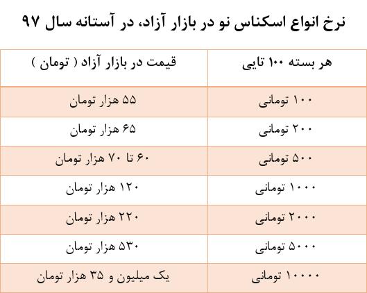 نرخ انواع اسکناس نو در بازار تهران در آستانه نوروز 97